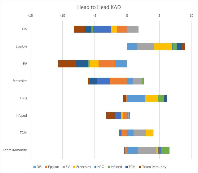 Head to Head Team KAD