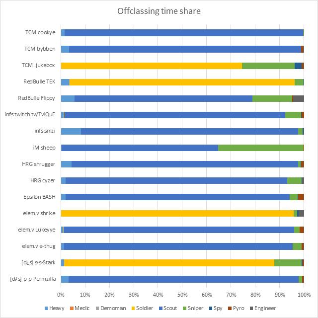 Offclassing