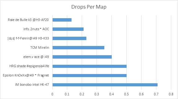 i49 Drops Per Map